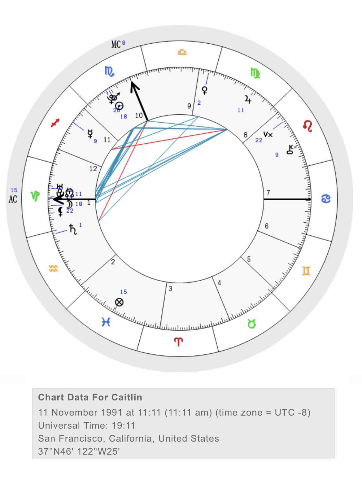 Read Between the Signs | Natal Birth Chart
